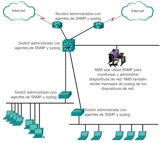 Prácticas recomendadas de seguridad SNMP