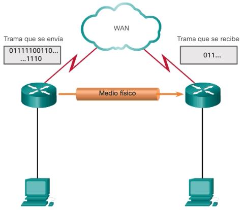 Proceso de la comunicación serial