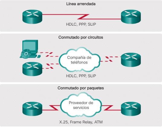 Protocolos de encapsulación WAN
