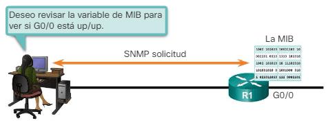 Solicitud get de SNMP