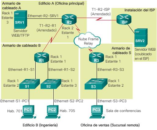 Topología física de la red