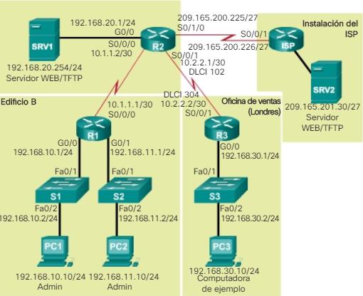 Topología lógica de red IPv4