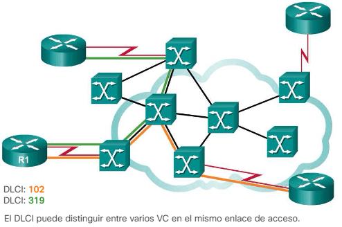 Varios VC en una única línea de acceso