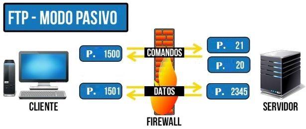 FTP Modo Pasivo