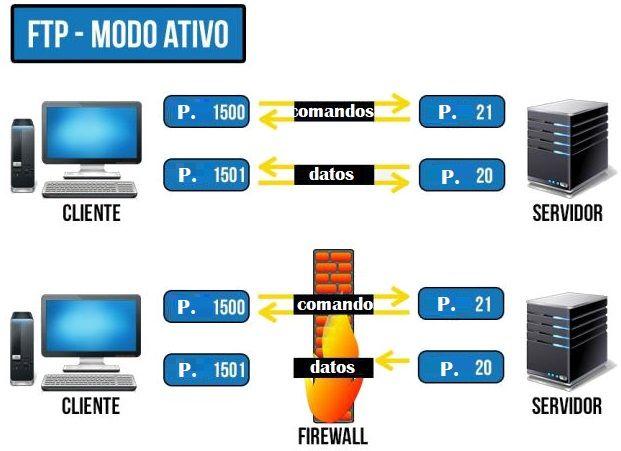 FTP Modo activo