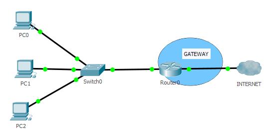 Puerta de enlace o Gateway en Router