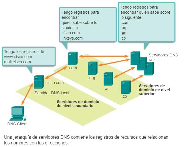 Jerarquía Servidores DNS