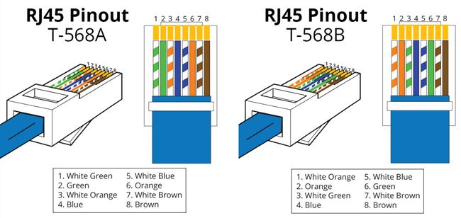 cat 5 cable wiring diagram 568b vs 568a    cable    cruzado     cable    directo y    cable    consola   diferencias     cable    cruzado     cable    directo y    cable    consola   diferencias