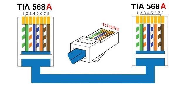 TIA EIA T568A para Cable directo