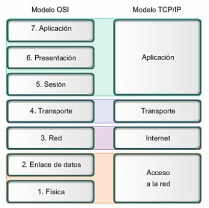 Modelo OSI y Modelo TCP-IP