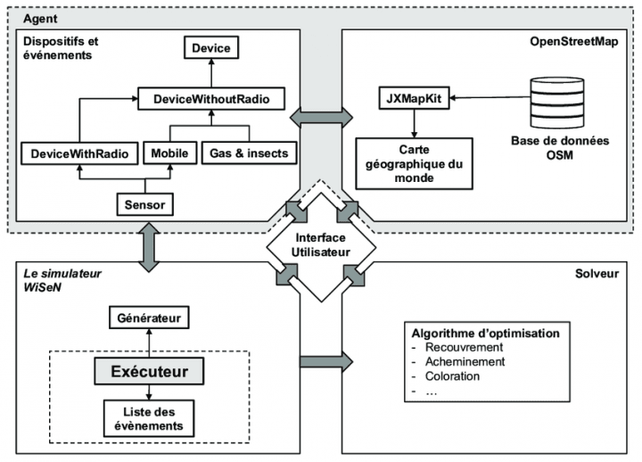 Arquitectura del simulador CupCarbon