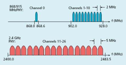 IEEE_gama de frecuencia