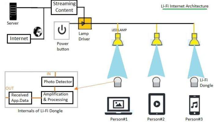 Tecnologia LIFI