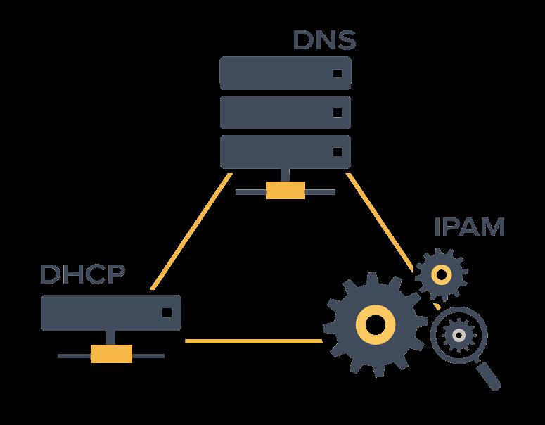 DDI DNS, DHCP e IPAM