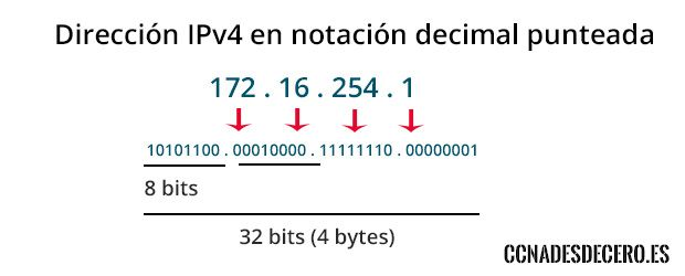 Dirección IPv4