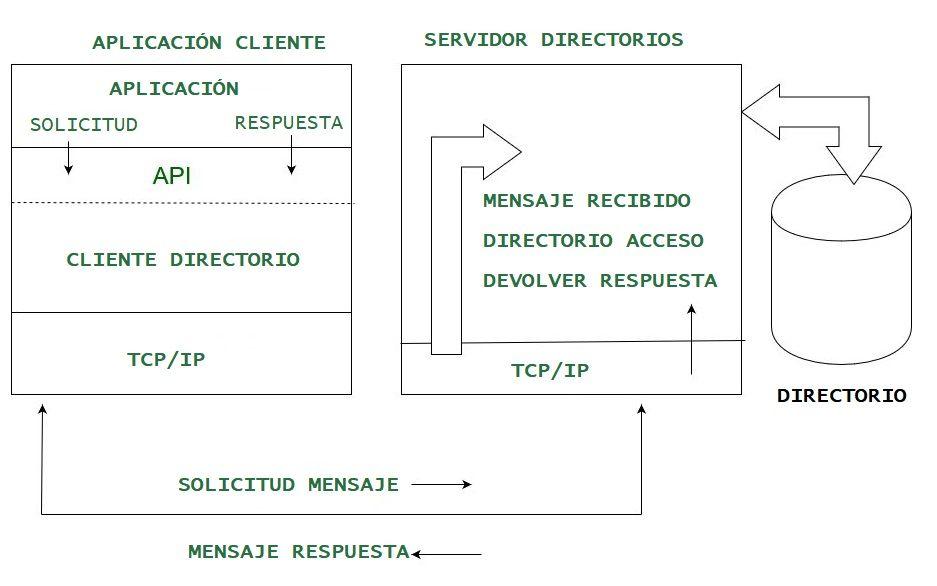 Directorio y LDAP