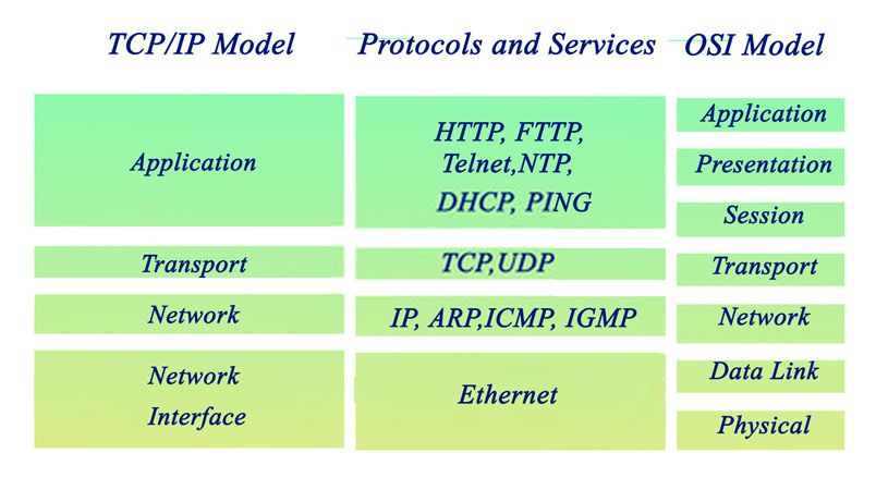 Similitudes entre modelo TCP IP y OSI