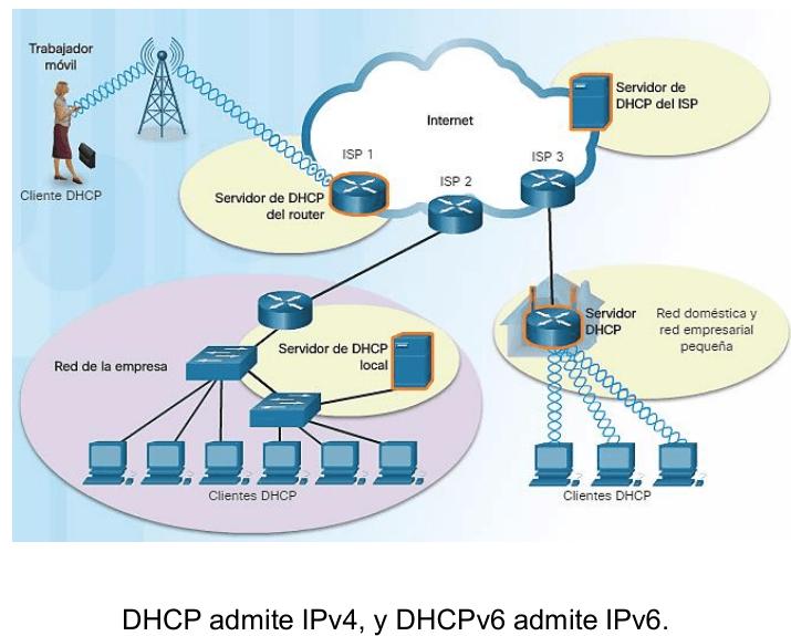 Cómo funciona DHCP