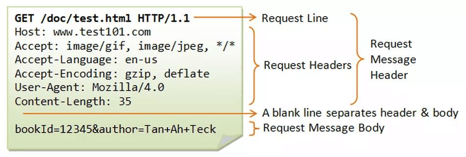 Cómo funciona HTTP