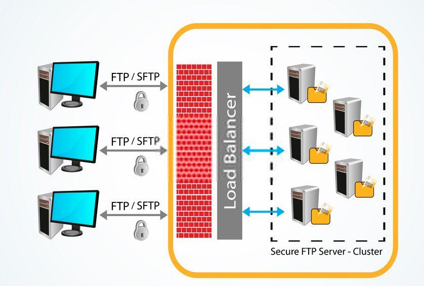 Cómo funciona SFTP