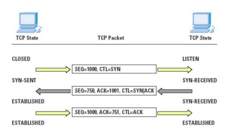 Cómo funciona TCP
