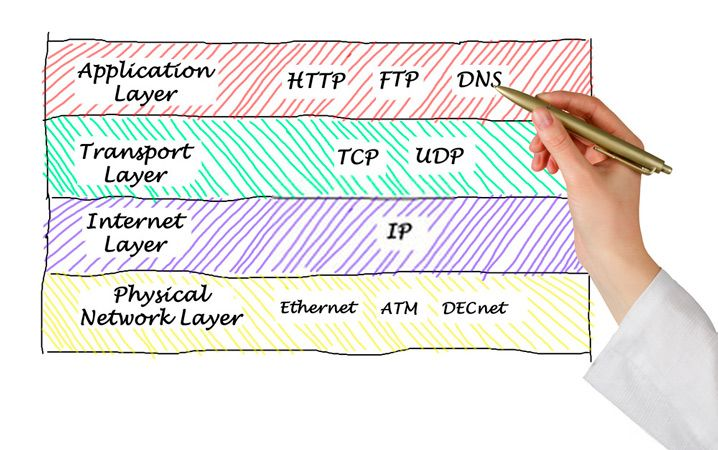 Capas del modelo TCP IP