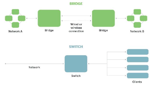 Comparación entre Bridge y Switch