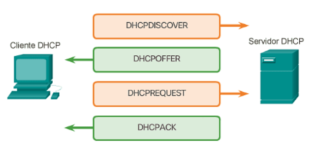 Componentes DHCP