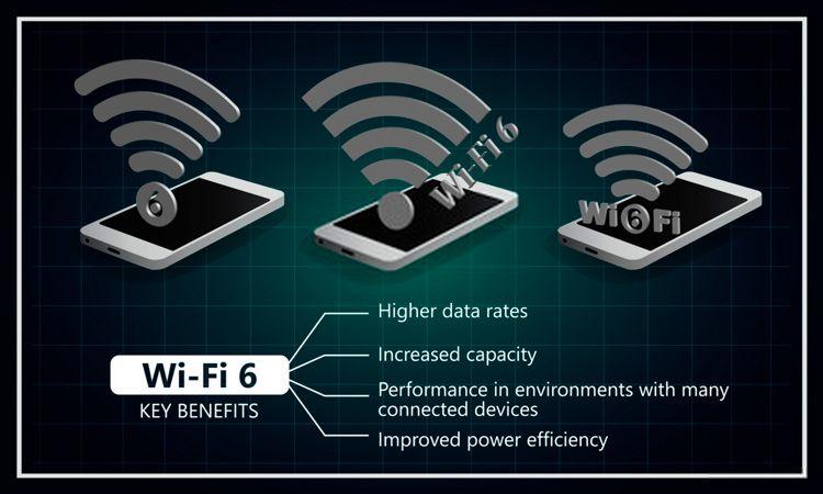 Nuevo estándar Wi-Fi 6E a 6 GHz