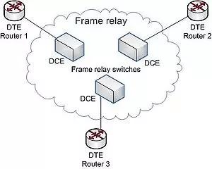 Rendimiento de Frame Relay