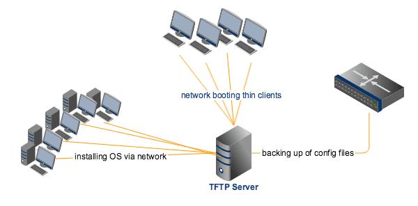 Usos de TFTP