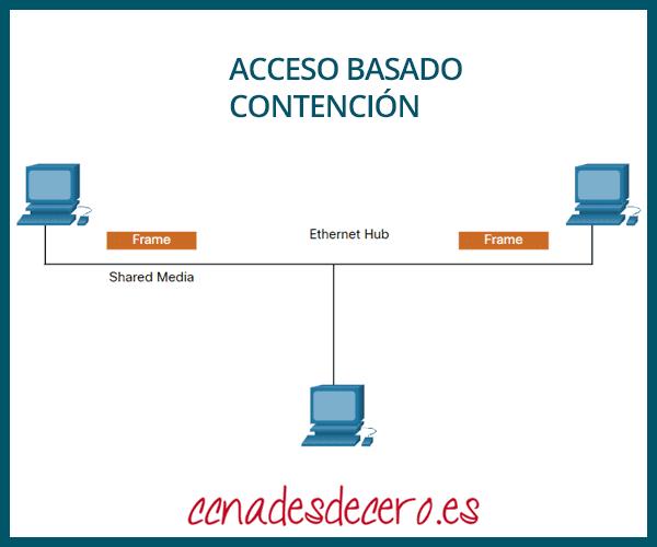 Acceso basado en la contención