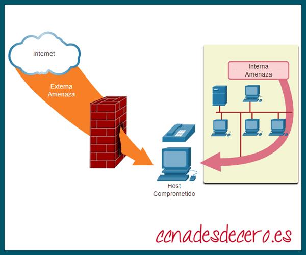 Amenazas de seguridad Redes