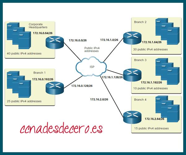 Asignación subred a cada sitio e ISP