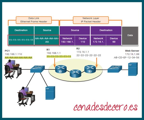 Capa 2 en diferentes redes IP