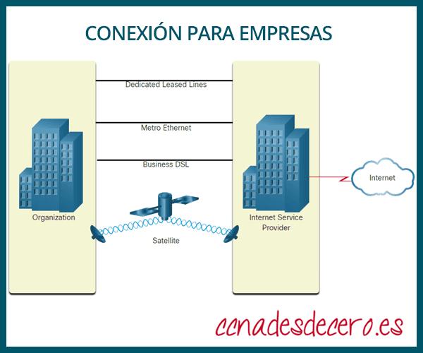 Conexión Internet para empresas