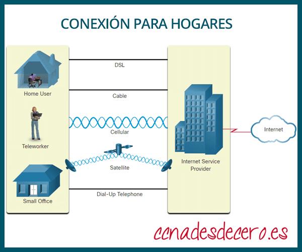 Conexión Internet para pequeñas oficinas