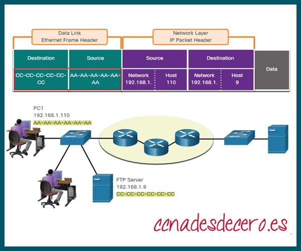 Control de acceso a medios de Ethernet o MAC