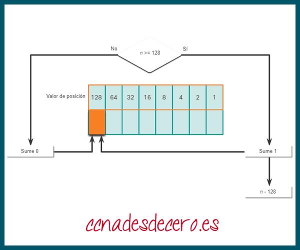 Conversión Decimal a Binaria 128