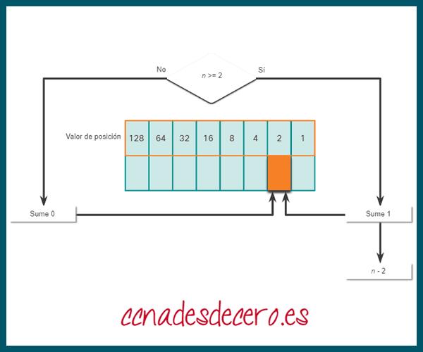 Conversión Decimal a Binaria 2