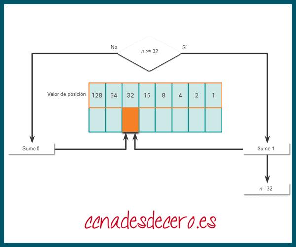 Conversión Decimal a Binaria 32