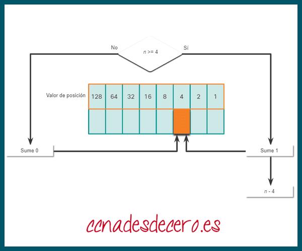 Conversión Decimal a Binaria 4