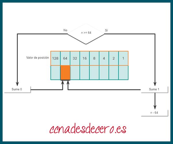 Conversión Decimal a Binaria 64