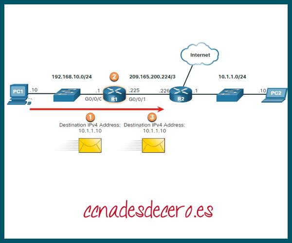 Decisión reenvío de paquetes Router
