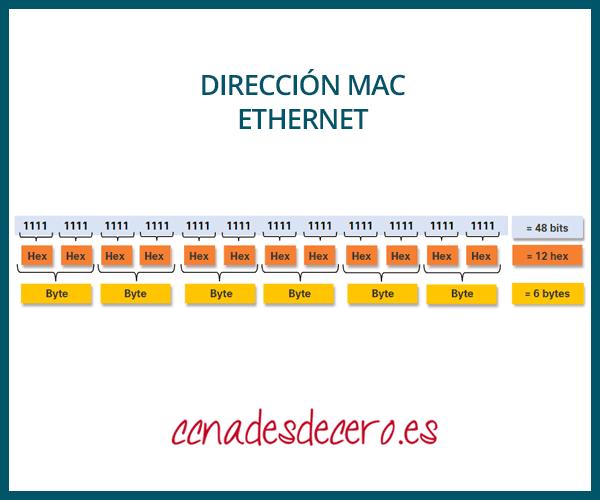 Dirección MAC Ethernet
