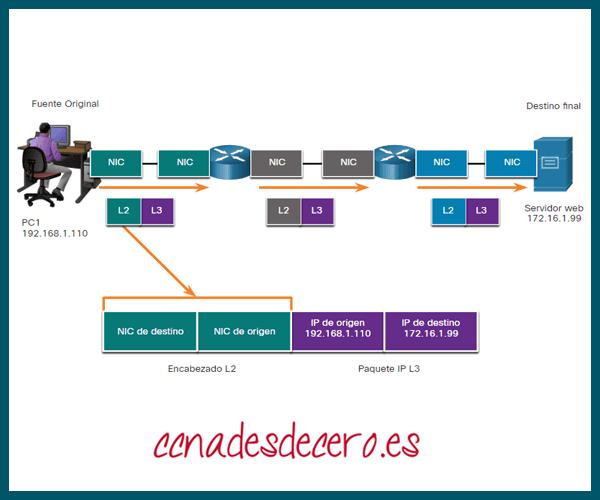 Direcciones Host a Router