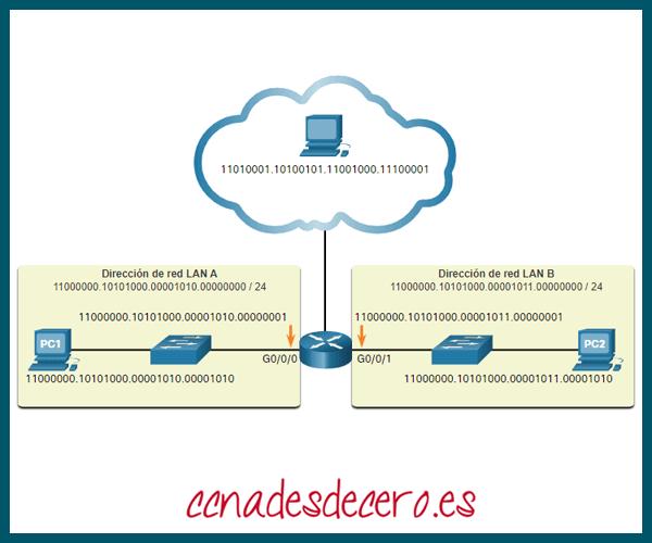 Direcciones binarias e IPv4