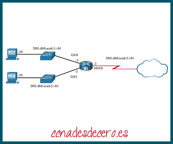 Direcciones hexadecimales IPv6