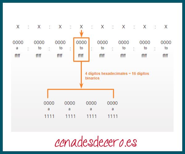 Direcciones hexadecimales en IPv6