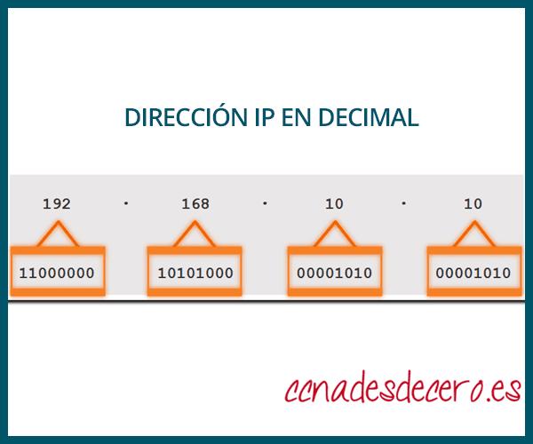 Ejemplo Dirección IPv4 Decimal y Binario